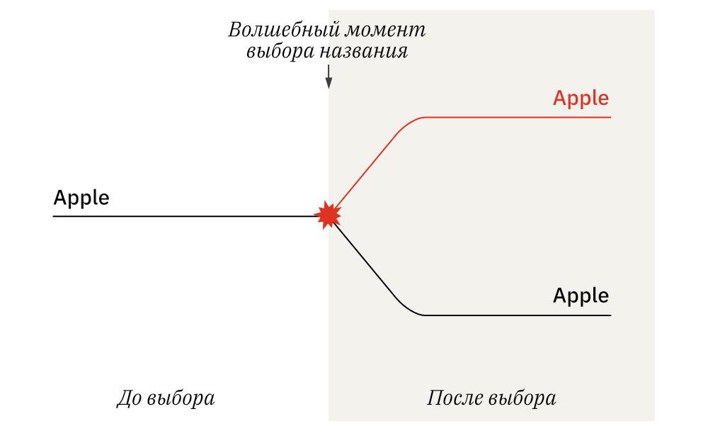 Парадоксы нейминга